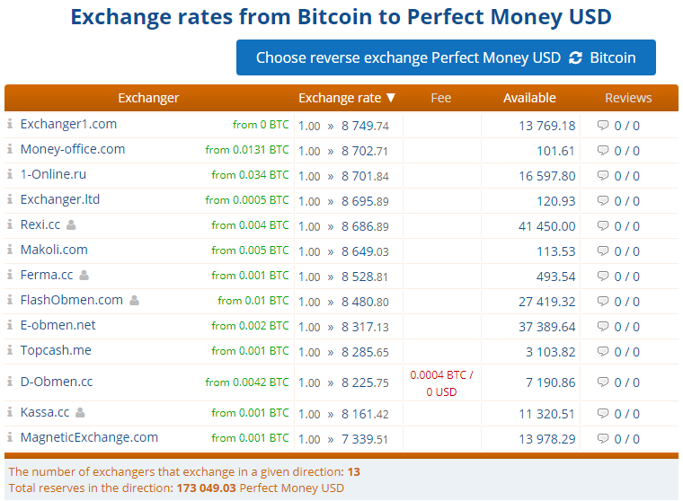 Exchange rate table