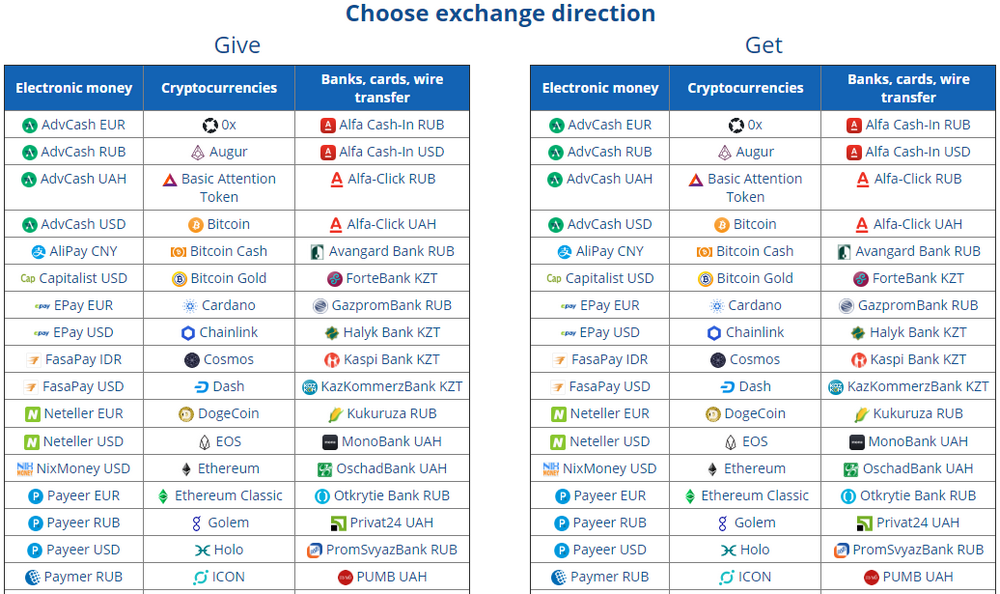 Table of all exchange directions